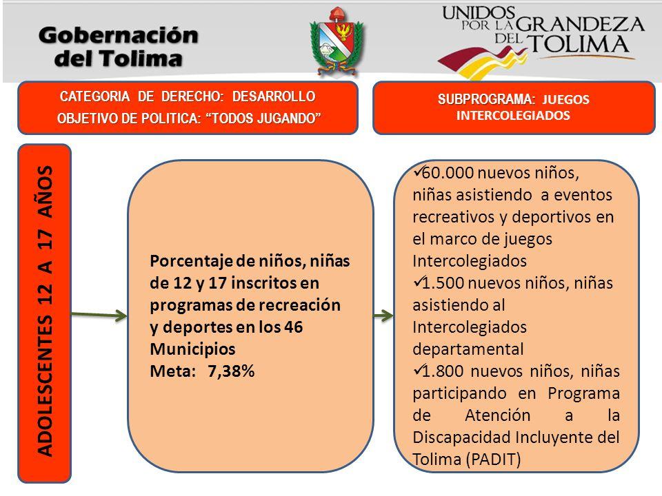 Porcentaje de niños, niñas de 12 y 17 inscritos en programas de recreación y deportes en los 46 Municipios Meta: 7,38% CATEGORIA DE DERECHO: DESARROLL