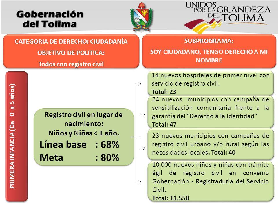 CATEGORIA DE DERECHO: CIUDADANÍA OBJETIVO DE POLITICA: Todos con registro civil CATEGORIA DE DERECHO: CIUDADANÍA OBJETIVO DE POLITICA: Todos con regis