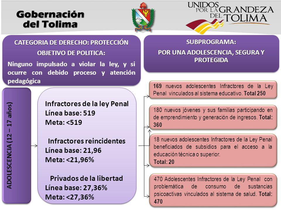 CATEGORIA DE DERECHO: PROTECCIÓN OBJETIVO DE POLITICA: Ninguno impulsado a violar la ley, y si ocurre con debido proceso y atención pedagógica CATEGOR