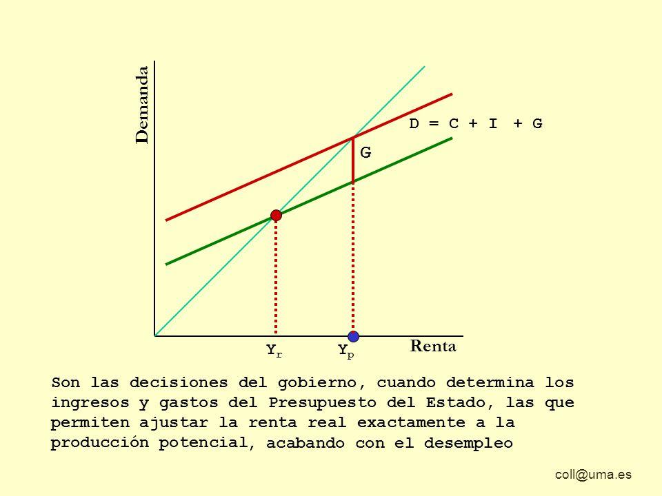 coll@uma.es Demanda Renta D = C + I Son las decisiones del gobierno, cuando determina los ingresos y gastos del Presupuesto del Estado, las que permit