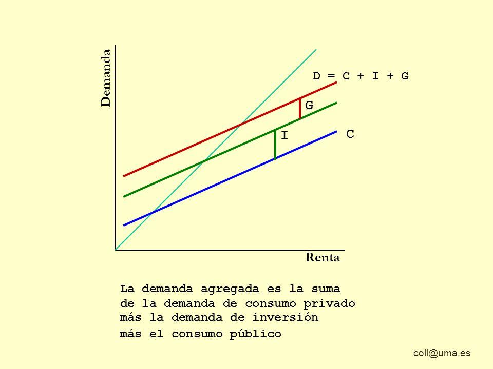 coll@uma.es Demanda Renta C La demanda agregada es la suma de la demanda de consumo privado D = C + I + G I más la demanda de inversión más el consumo público G