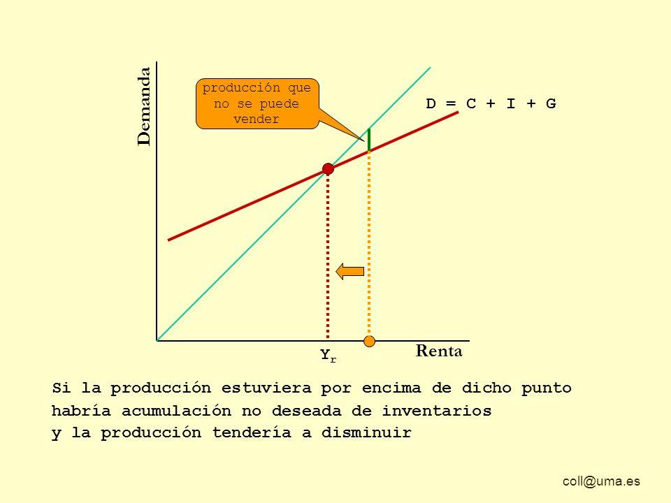coll@uma.es Demanda Renta Si la producción estuviera por encima de dicho punto habría acumulación no deseada de inventarios YrYr D = C + I + G y la producción tendería a disminuir producción que no se puede vender