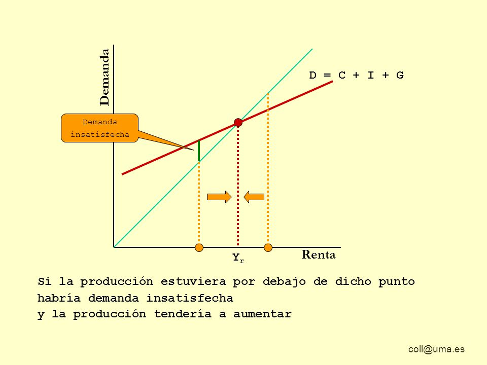 coll@uma.es Demanda Renta Si la producción estuviera por debajo de dicho punto habría demanda insatisfecha YrYr D = C + I + G y la producción tendería
