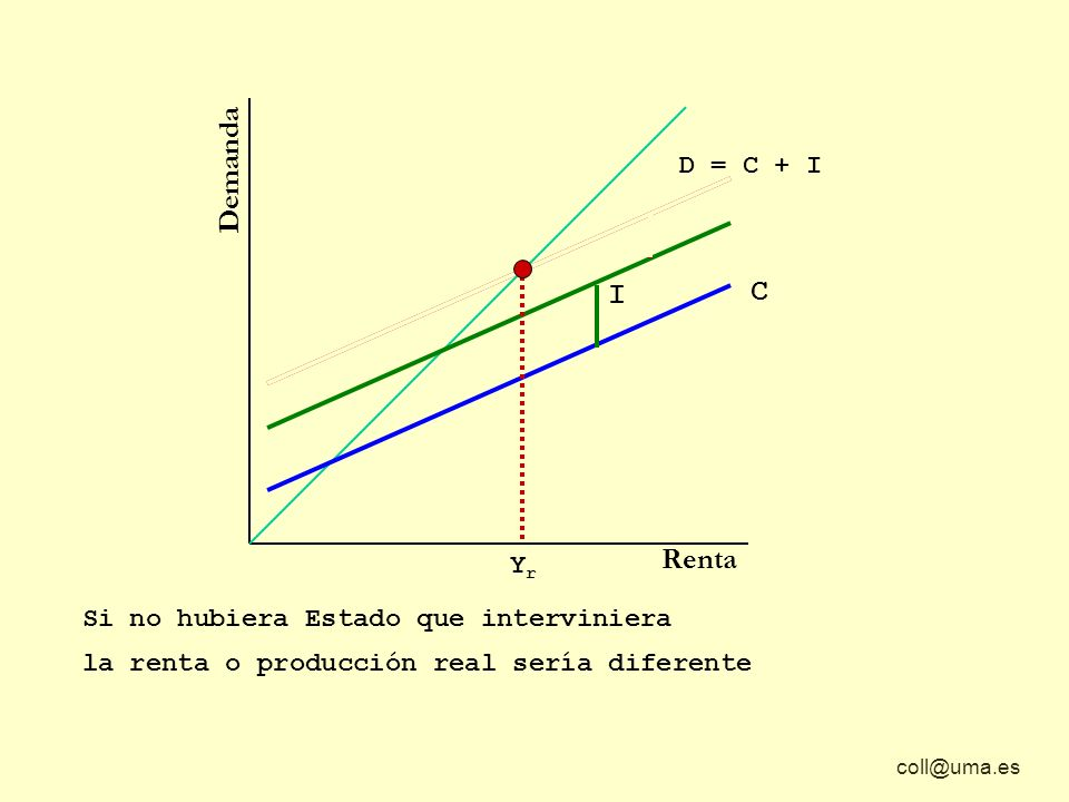 coll@uma.es Demanda Renta C D = C + I + G I G Si no hubiera Estado que interviniera YrYr la renta o producción real sería diferente