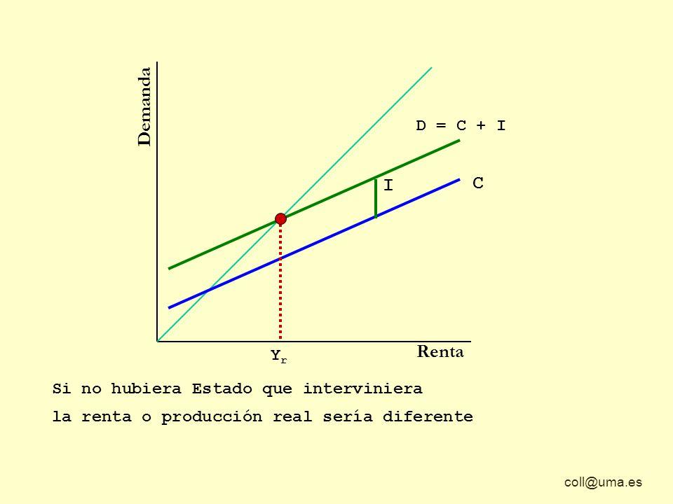 coll@uma.es Demanda Renta D = C + I Si no hubiera Estado que interviniera YrYr la renta o producción real sería diferente y podría coincidir, o no, con la producción potencial Y p