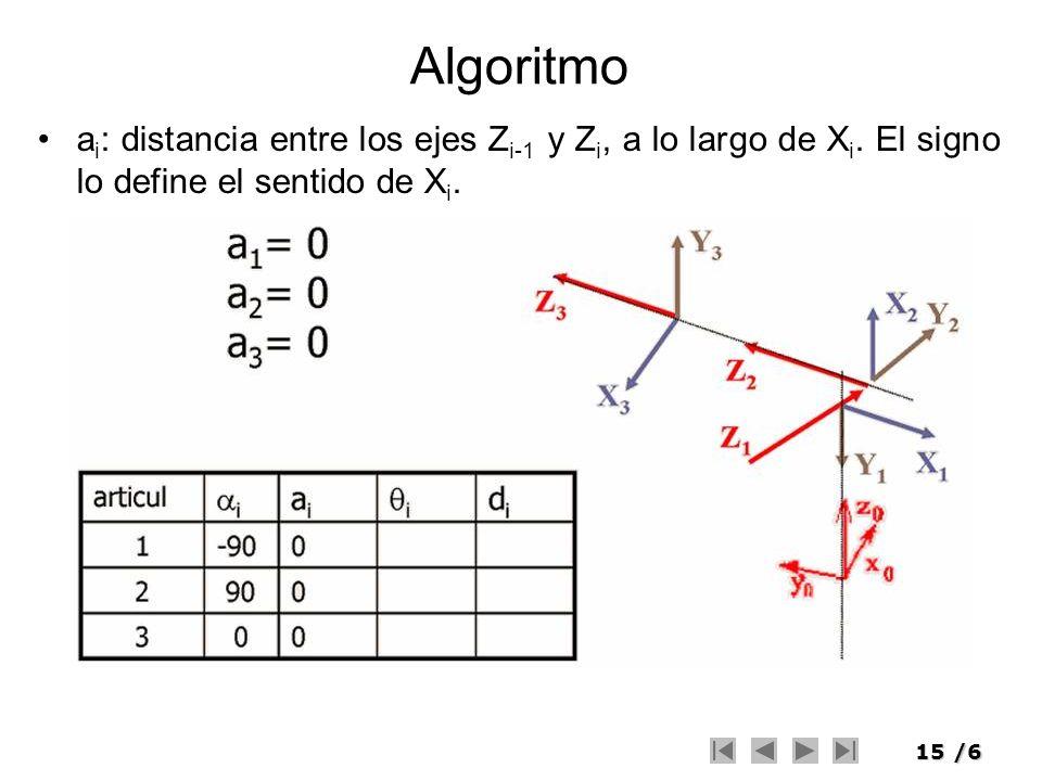 15/6 Algoritmo a i : distancia entre los ejes Z i-1 y Z i, a lo largo de X i. El signo lo define el sentido de X i.