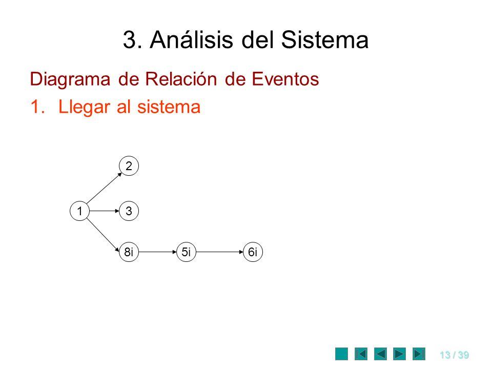 13 / 39 3. Análisis del Sistema 1 8i 2 5i6i 3 Diagrama de Relación de Eventos 1.Llegar al sistema