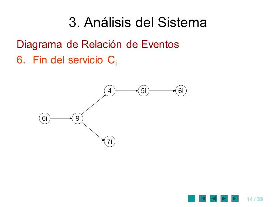 14 / 39 3. Análisis del Sistema Diagrama de Relación de Eventos 6.Fin del servicio C i 6i 7i 45i6i 9