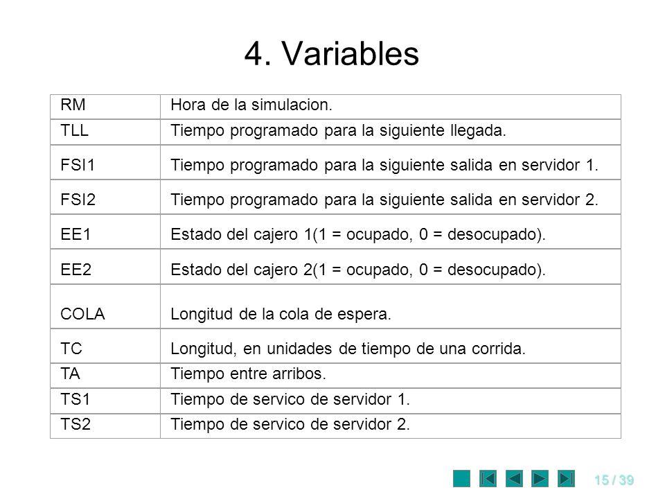 15 / 39 4. Variables RMHora de la simulacion. TLLTiempo programado para la siguiente llegada. FSI1Tiempo programado para la siguiente salida en servid