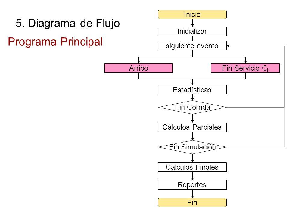 Inicializar Inicio Fin siguiente evento ArriboFin Servicio C i Estadísticas Fin Corrida Cálculos Parciales Fin Simulación Cálculos Finales Reportes Pr