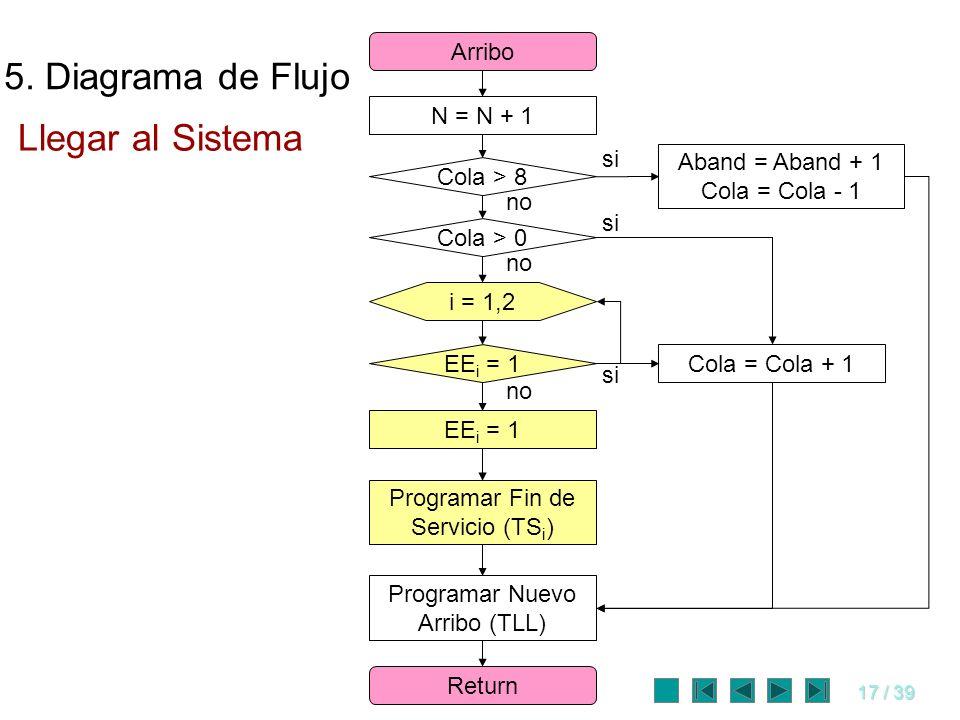 17 / 39 N = N + 1 Arribo Return Programar Fin de Servicio (TS i ) EE i = 1 Programar Nuevo Arribo (TLL) Cola > 0 EE i = 1 si no si Cola = Cola + 1 no