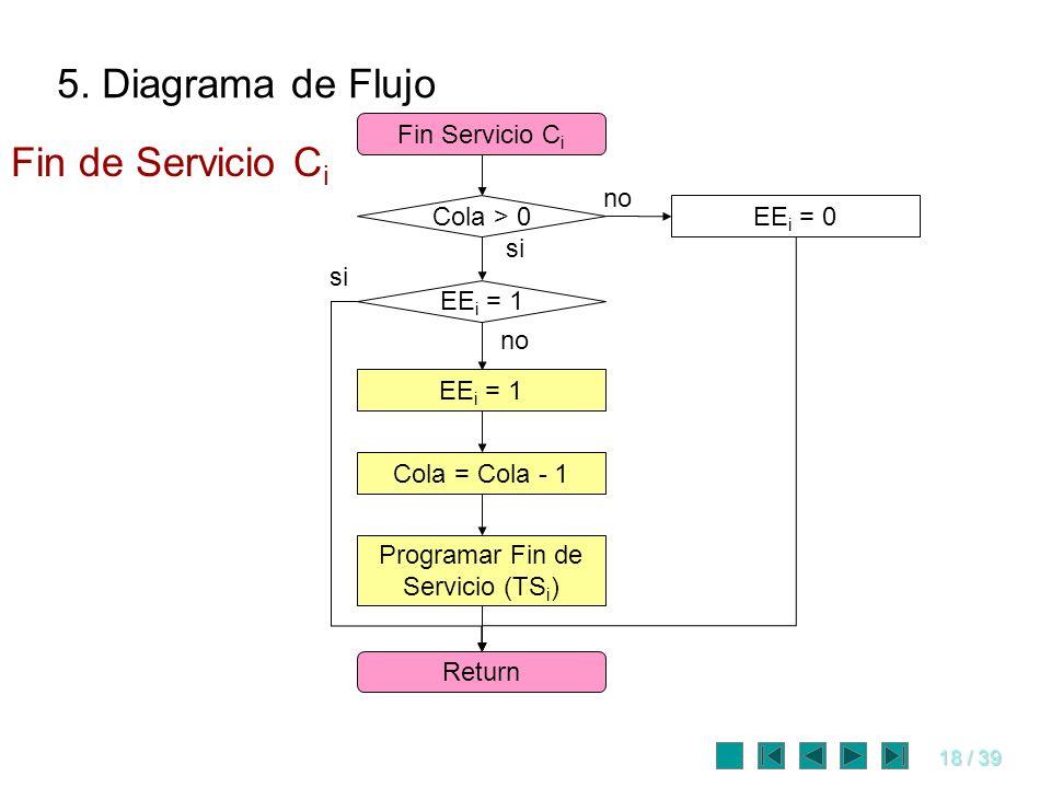 18 / 39 Fin Servicio C i Return Programar Fin de Servicio (TS i ) EE i = 1 Cola = Cola - 1 Cola > 0 EE i = 1 no si EE i = 0 no Fin de Servicio C i 5.
