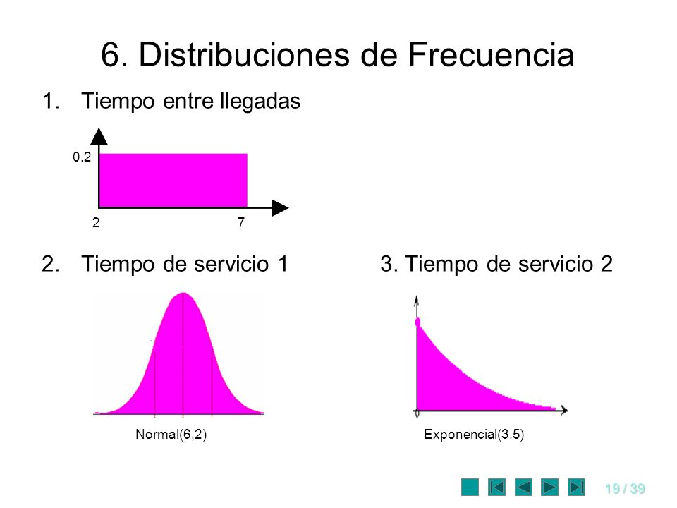 19 / 39 6. Distribuciones de Frecuencia 1.Tiempo entre llegadas 2.Tiempo de servicio 13. Tiempo de servicio 2 27 0.2 Normal(6,2)Exponencial(3.5)