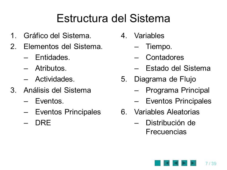 7 / 39 Estructura del Sistema 1.Gráfico del Sistema. 2.Elementos del Sistema. –Entidades. –Atributos. –Actividades. 3.Análisis del Sistema –Eventos. –