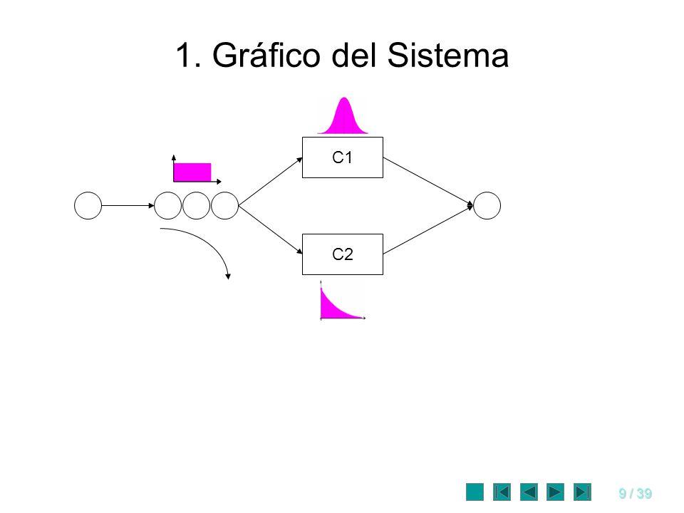 9 / 39 1. Gráfico del Sistema C1 C2