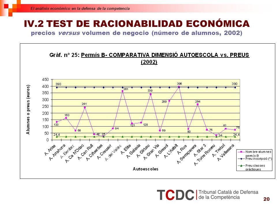20 IV.2 TEST DE RACIONABILIDAD ECONÓMICA precios versus volumen de negocio (número de alumnos, 2002) El análisis económico en la defensa de la competencia