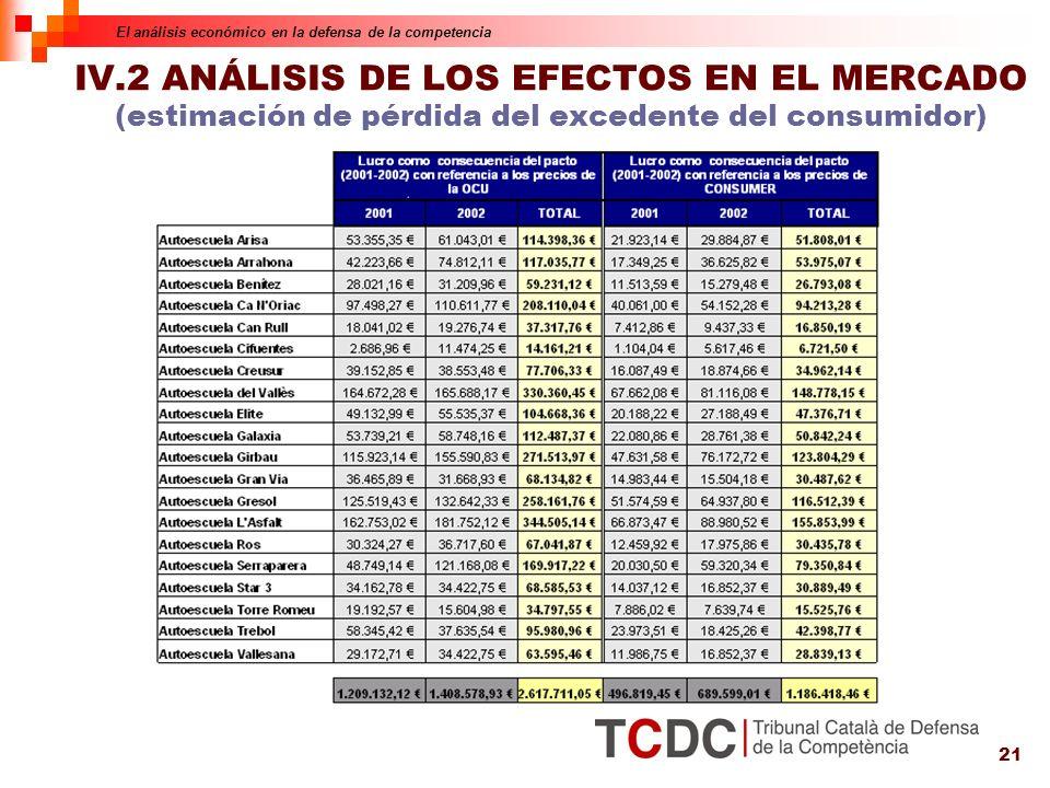 21 IV.2 ANÁLISIS DE LOS EFECTOS EN EL MERCADO (estimación de pérdida del excedente del consumidor) El análisis económico en la defensa de la competencia