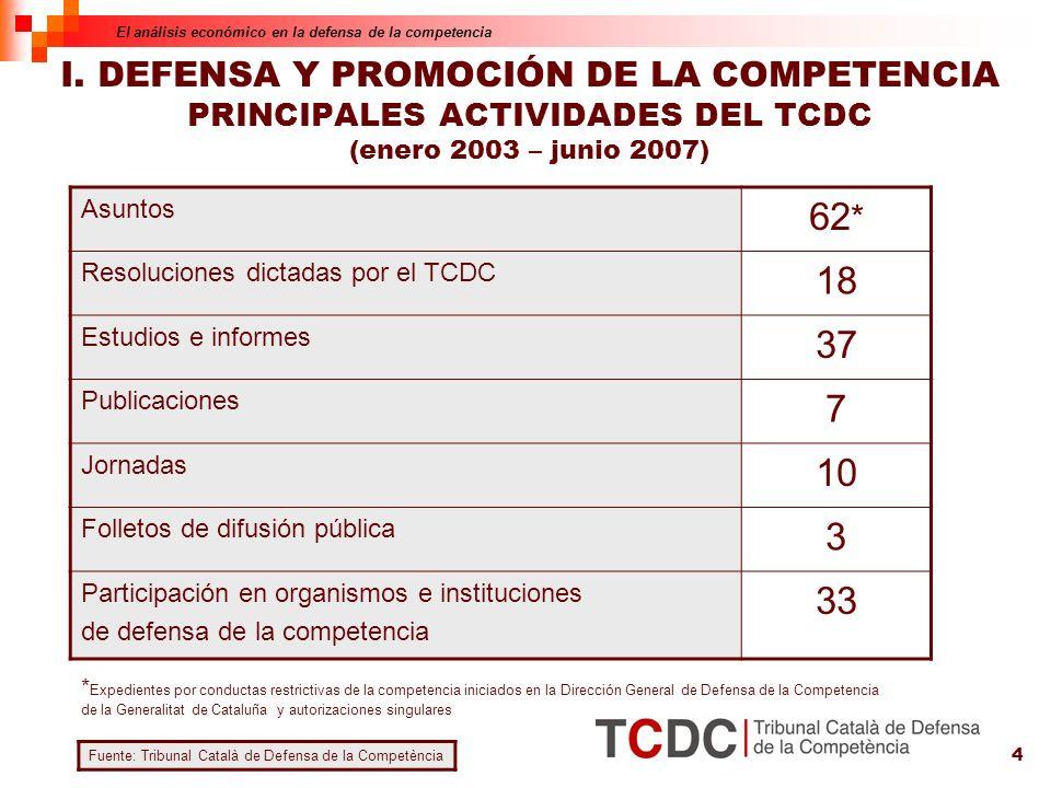 4 Asuntos 62 * Resoluciones dictadas por el TCDC 18 Estudios e informes 37 Publicaciones 7 Jornadas 10 Folletos de difusión pública 3 Participación en organismos e instituciones de defensa de la competencia 33 Fuente: Tribunal Català de Defensa de la Competència I.