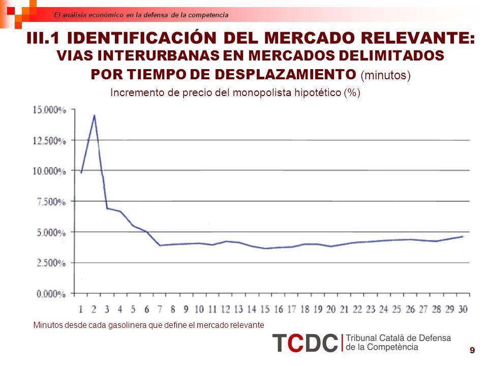 9 III.1 IDENTIFICACIÓN DEL MERCADO RELEVANTE: VIAS INTERURBANAS EN MERCADOS DELIMITADOS POR TIEMPO DE DESPLAZAMIENTO (minutos) El análisis económico en la defensa de la competencia Incremento de precio del monopolista hipotético (%) Minutos desde cada gasolinera que define el mercado relevante