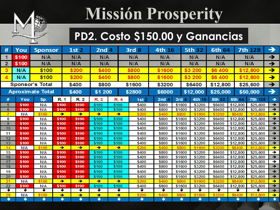 Missión Prosperity PD2. Costo $150.00 y Ganancias