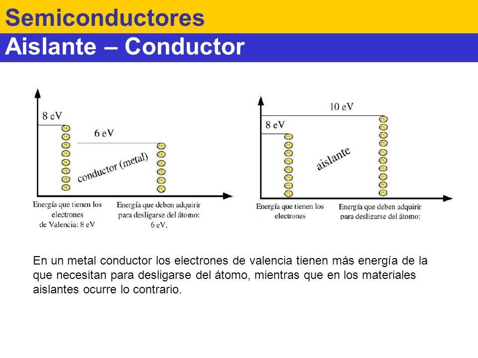 Semiconductor Semiconductores Los electrones tienen una energía de valencia muy parecida a la energía de conducción.