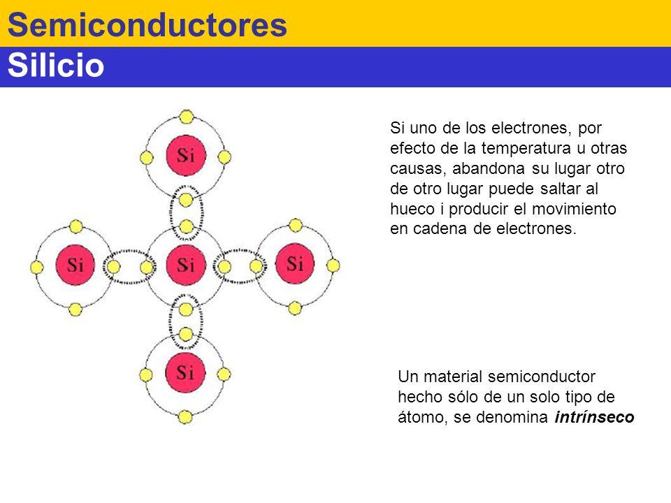 Silicio Semiconductores Si uno de los electrones, por efecto de la temperatura u otras causas, abandona su lugar otro de otro lugar puede saltar al hu