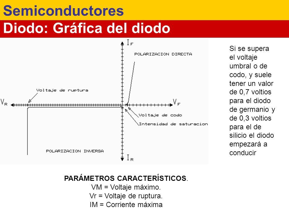 Diodo: Gráfica del diodo Semiconductores Si se supera el voltaje umbral o de codo, y suele tener un valor de 0,7 voltios para el diodo de germanio y d
