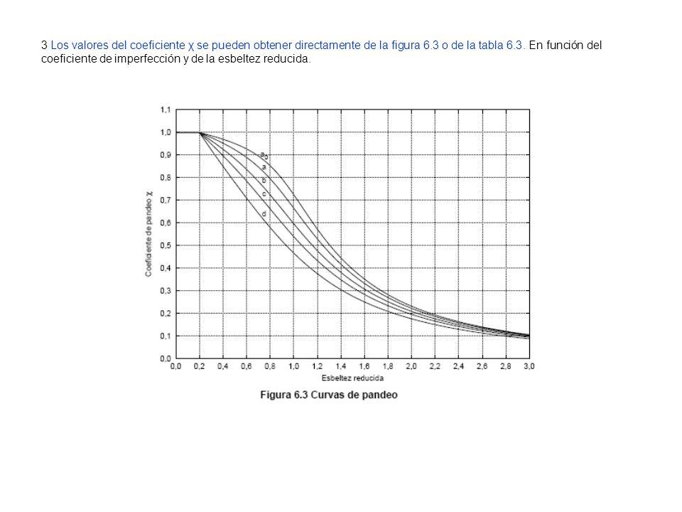3 Los valores del coeficiente χ se pueden obtener directamente de la figura 6.3 o de la tabla 6.3. En función del coeficiente de imperfección y de la