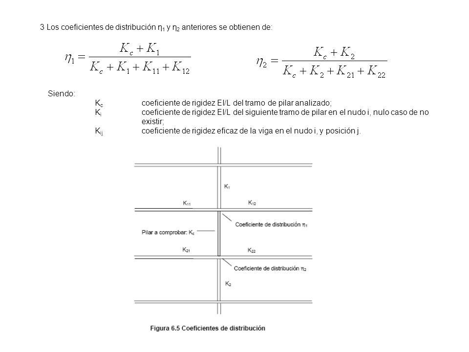 3 Los coeficientes de distribución η 1 y η 2 anteriores se obtienen de: Siendo: K c coeficiente de rigidez EI/L del tramo de pilar analizado; K i coef