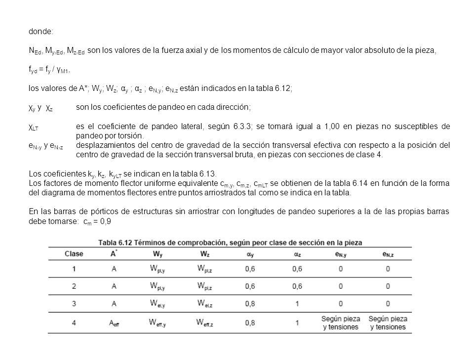 donde: N Ed, M y, Ed, M z, Ed son los valores de la fuerza axial y de los momentos de cálculo de mayor valor absoluto de la pieza, f yd = f y / γ M1,