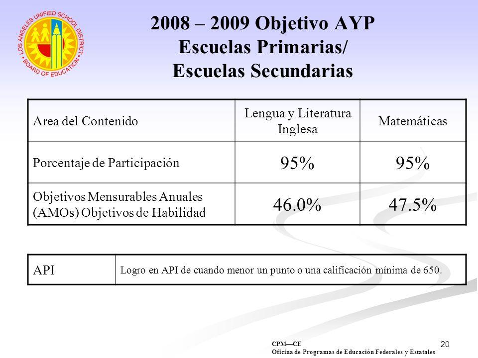 20 2008 – 2009 Objetivo AYP Escuelas Primarias/ Escuelas Secundarias Area del Contenido Lengua y Literatura Inglesa Matemáticas Porcentaje de Particip