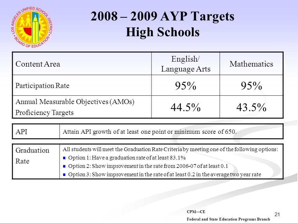 21 2008 – 2009 AYP Targets High Schools Content Area English/ Language Arts Mathematics Participation Rate 95% Annual Measurable Objectives (AMOs) Pro
