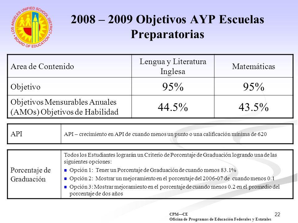 22 2008 – 2009 Objetivos AYP Escuelas Preparatorias Area de Contenido Lengua y Literatura Inglesa Matemáticas Objetivo 95% Objetivos Mensurables Anual