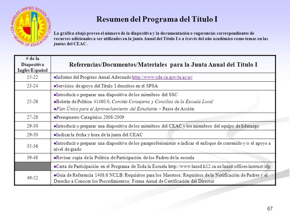 67 Resumen del Programa del Título I # de la Diapositiva Inglés/Español Referencias/Documentos/Materiales para la Junta Anual del Título I 15-22 Infor