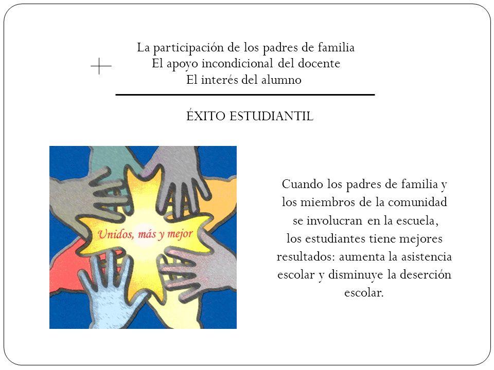 La participación de los padres de familia El apoyo incondicional del docente El interés del alumno ÉXITO ESTUDIANTIL Cuando los padres de familia y lo