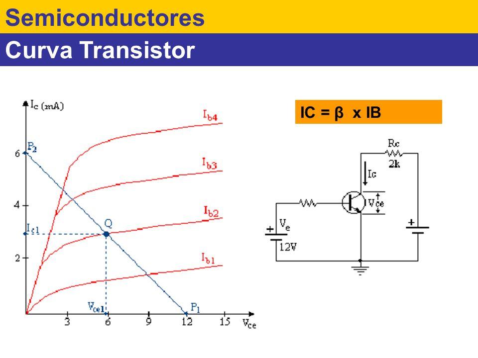 Curva Transistor Semiconductores IC = β x IB
