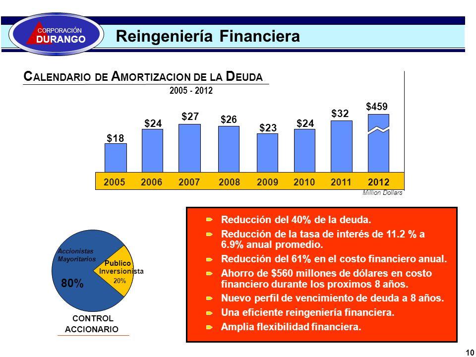 Reingeniería Financiera 10 CORPORACIÓN DURANGO Reducción del 40% de la deuda. Reducción de la tasa de interés de 11.2 % a 6.9% anual promedio. Reducci