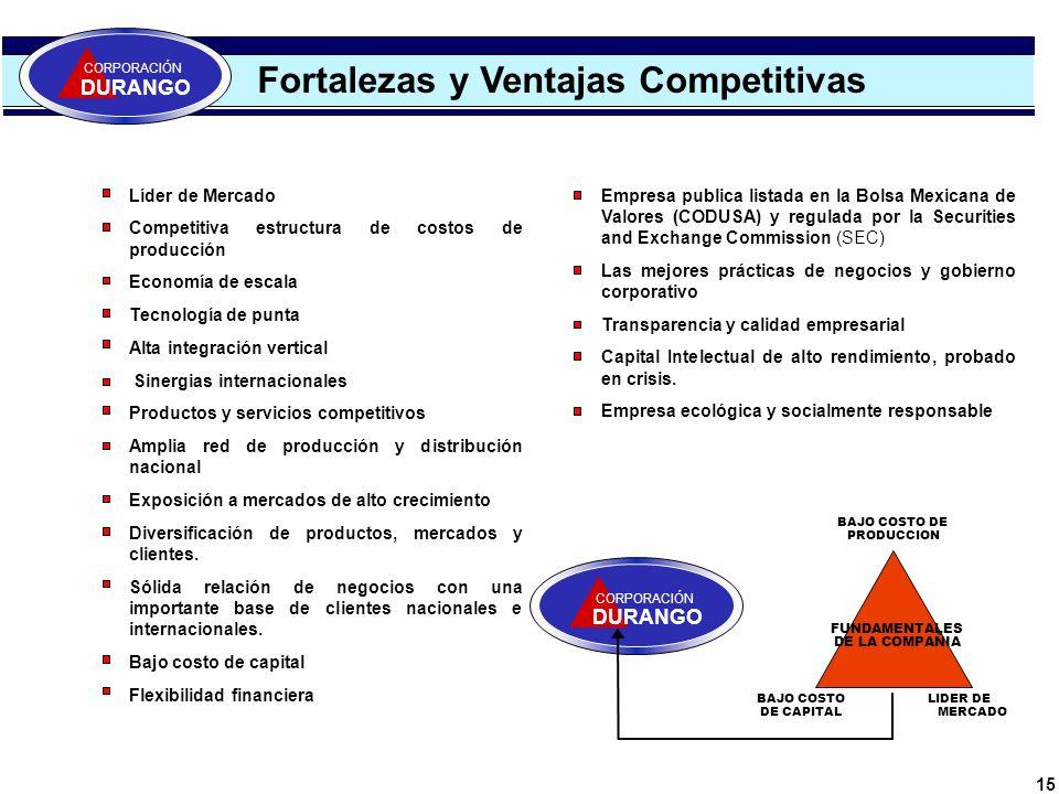 15 Fortalezas y Ventajas Competitivas CORPORACIÓN DURANGO Líder de Mercado Competitiva estructura de costos de producción Economía de escala Tecnologí