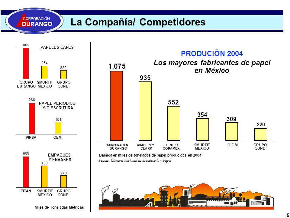 5 La Compañía/ Competidores CORPORACIÓN DURANGO 1,075 CORPORACIÓN DURANGO SMURFIT MEXICO GRUPO COPAMEX KIMBERLY CLARK 935 552 354 O E M 309 GRUPO GOND