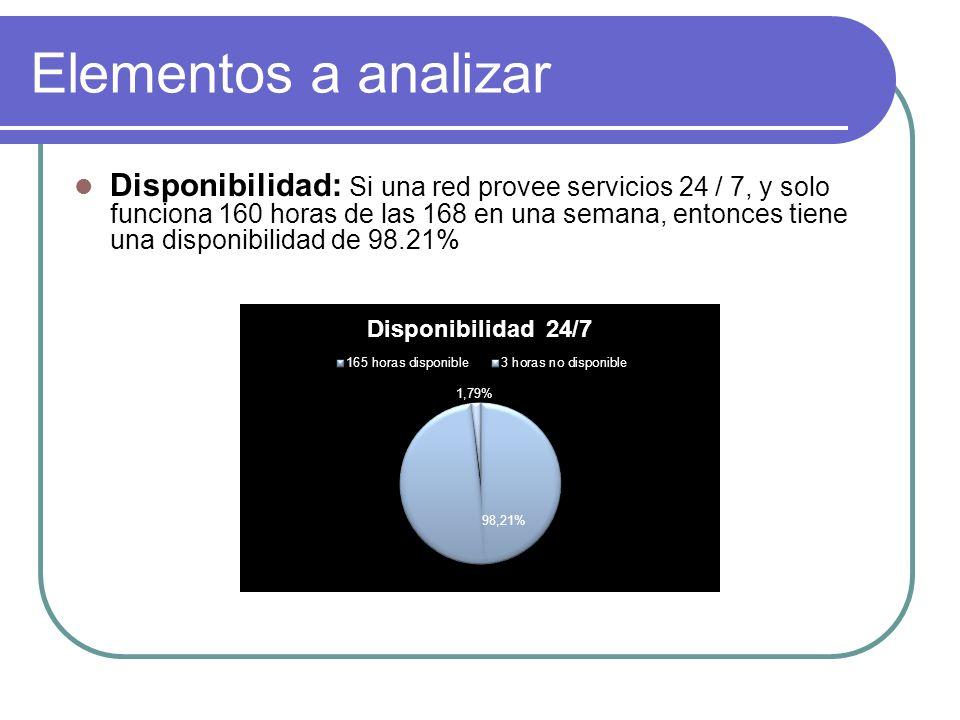 Elementos a analizar Disponibilidad: Si una red provee servicios 24 / 7, y solo funciona 160 horas de las 168 en una semana, entonces tiene una disponibilidad de 98.21%