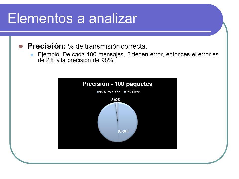 Elementos a analizar Precisión: % de transmisión correcta. Ejemplo: De cada 100 mensajes, 2 tienen error, entonces el error es de 2% y la precisión de