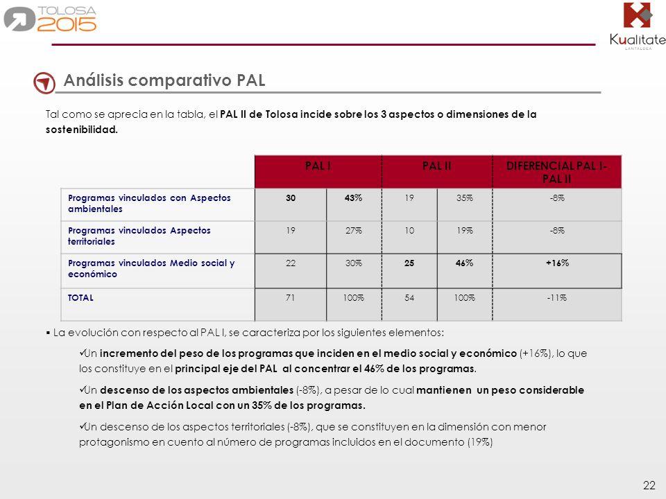 22 Tal como se aprecia en la tabla, el PAL II de Tolosa incide sobre los 3 aspectos o dimensiones de la sostenibilidad.