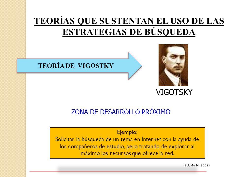 TEORÍAS QUE SUSTENTAN EL USO DE LAS ESTRATEGIAS DE BÚSQUEDA (ZULMA M, 2009) TEORÍA DE VIGOSTKY VIGOTSKY ZONA DE DESARROLLO PRÓXIMO Ejemplo: Solicitar