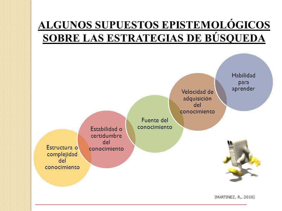 ALGUNOS SUPUESTOS EPISTEMOLÓGICOS SOBRE LAS ESTRATEGIAS DE BÚSQUEDA (MARTINEZ, R,, 2010) Estructura o complejidad del conocimiento Estabilidad o certi