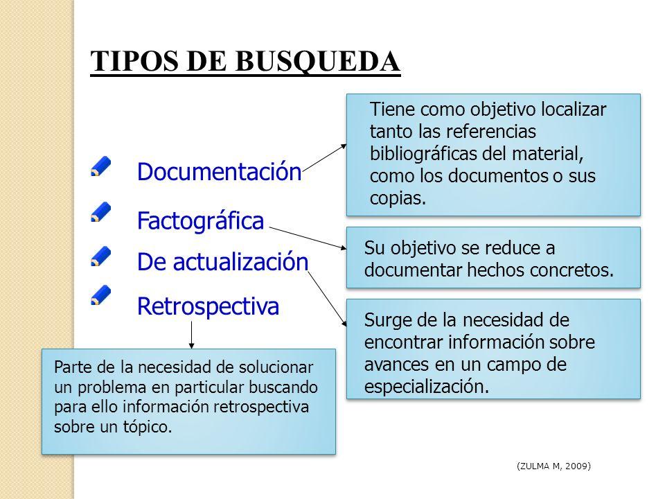 TIPOS DE BUSQUEDA Documentación Factográfica De actualización Retrospectiva Tiene como objetivo localizar tanto las referencias bibliográficas del mat