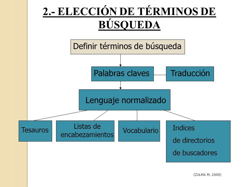2.- ELECCIÓN DE TÉRMINOS DE BÚSQUEDA Palabras clavesTraducción Lenguaje normalizado Definir términos de búsqueda Tesauros Listas de encabezamientos Vo