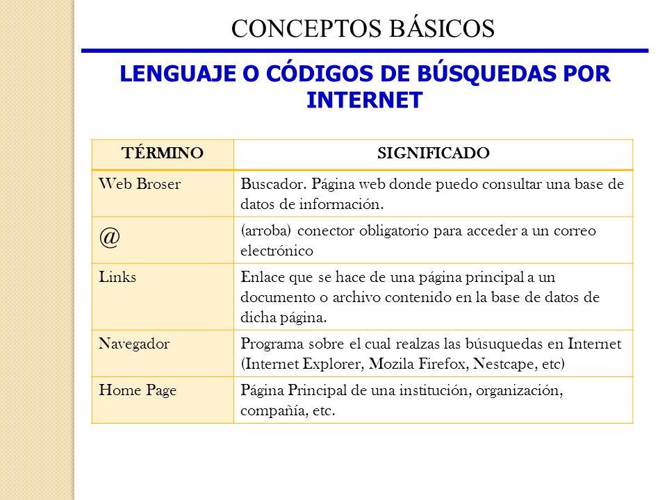CONCEPTOS BÁSICOS TÉRMINOSIGNIFICADO Web BroserBuscador. Página web donde puedo consultar una base de datos de información. @ (arroba) conector obliga