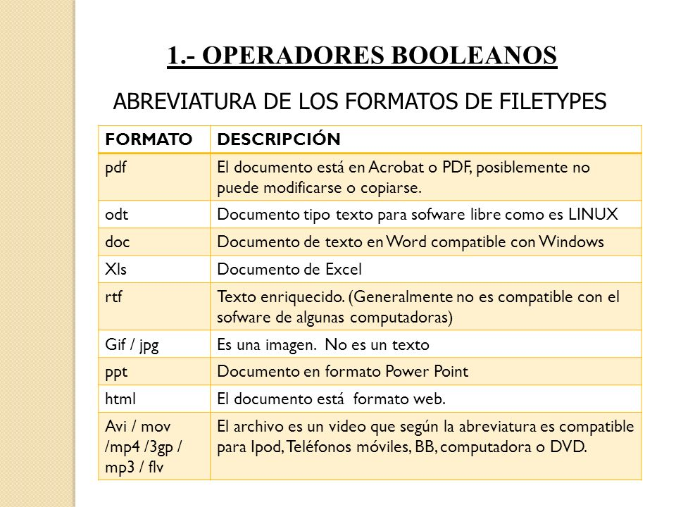 1.- OPERADORES BOOLEANOS ABREVIATURA DE LOS FORMATOS DE FILETYPES FORMATODESCRIPCIÓN pdfEl documento está en Acrobat o PDF, posiblemente no puede modi