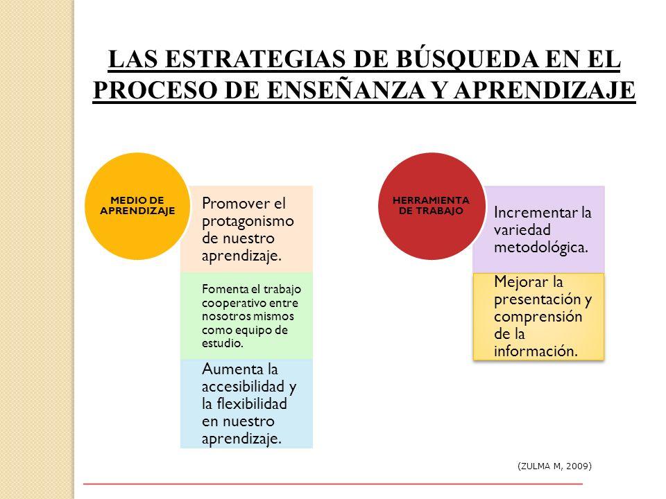 LAS ESTRATEGIAS DE BÚSQUEDA EN EL PROCESO DE ENSEÑANZA Y APRENDIZAJE (ZULMA M, 2009) Promover el protagonismo de nuestro aprendizaje. Fomenta el traba