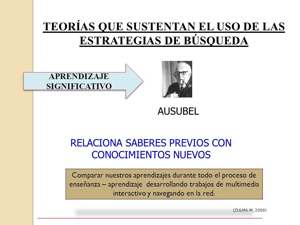 TEORÍAS QUE SUSTENTAN EL USO DE LAS ESTRATEGIAS DE BÚSQUEDA (ZULMA M, 2009) APRENDIZAJE SIGNIFICATIVO AUSUBEL RELACIONA SABERES PREVIOS CON CONOCIMIEN